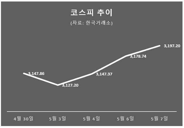 [주간증시전망] 호실적으로 공매도 공포 씻어낸 한국 증시…2분기에도 지속