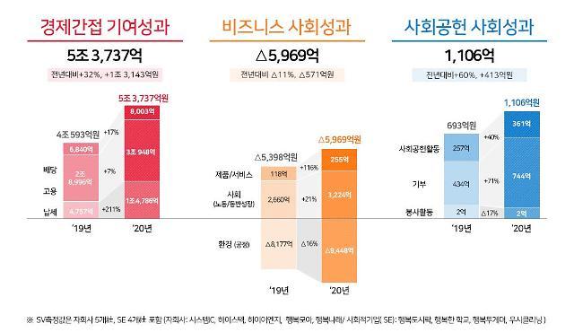 SK하이닉스, 작년 4조8800억원 '사회적 가치' 창출…납세‧사회공헌↑