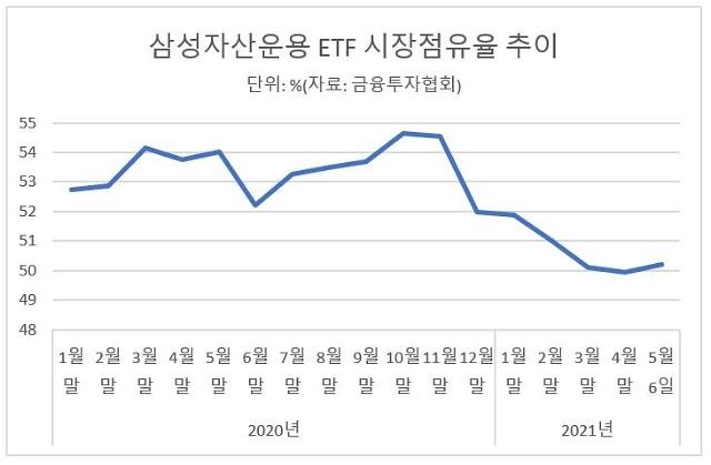 경쟁사 맹추격에…삼성자산운용, ETF 점유율 하락