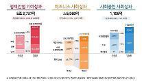 SKハイニックス、昨年4兆8800億ウォン「社会的価値」創出…納税、社会貢献↑