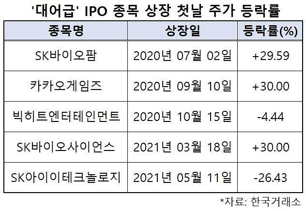 IPO 최대어 SKIET, 고평가 논란에 따상 물거품…26% 급락