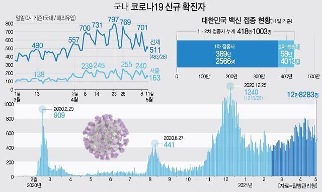 [코로나 1년 6개월] 꺼지지 않는 코로나 불씨···韓 집단면역 대체 언제쯤?