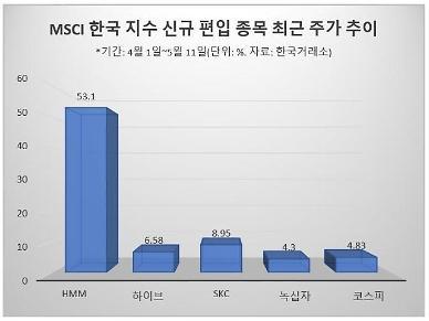 MSCI 지수 편입 예상 종목 미리 산 개인…수익률 짭짤