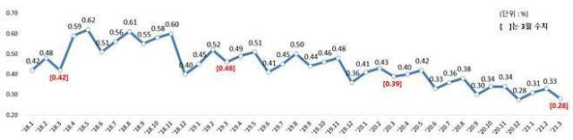국내은행 원화대출 연체율 상승세 꺾였다