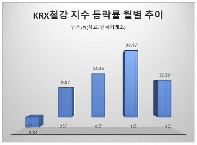 철강주, 경기민감주 랠리·가격 상승에 올해에만 67% 급등