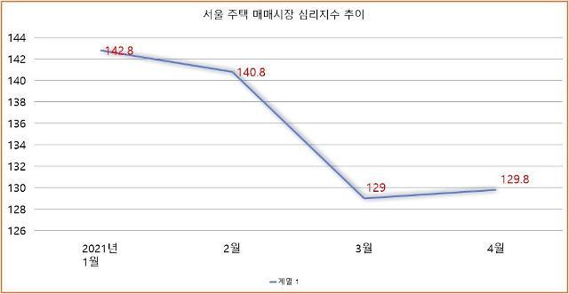 서울 주택 매매시장 심리지수 반등…죽지 않는 사자 분위기