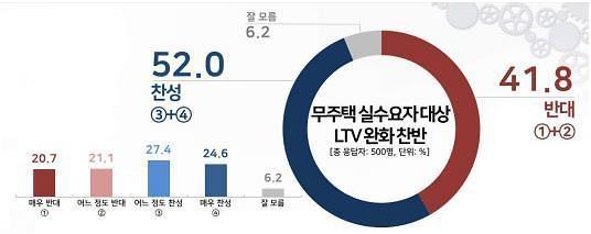 [리얼미터] 무주택 실수요자 LTV 완화 '찬성 52% vs 반대 41.8%'