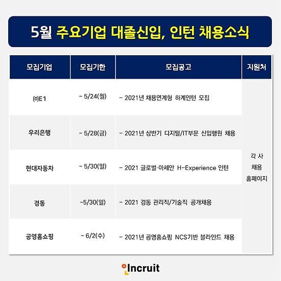 현대차‧우리은행‧경동그룹‧공영홈쇼핑, 신입‧인턴직원 채용