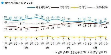 與 지지율 文대통령 직무수행 지지도와 동반 상승...민주당 32%, 국민의힘 25%