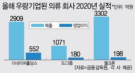 """""""불황 이긴 패션회사도 많네"""" 잇단 우량기업 승격"""