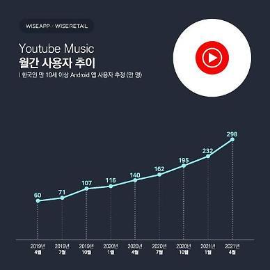 유튜브 뮤직, 앱 사용자 298만명...전년比 2배 성장