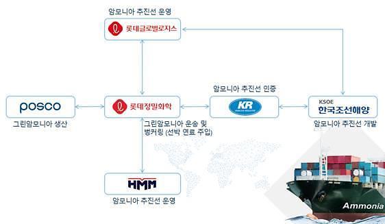 HMM, 포스코·한국조선해양 등과 친환경 해운시장 선도...그린 암모니아 해상운송 MOU 체결