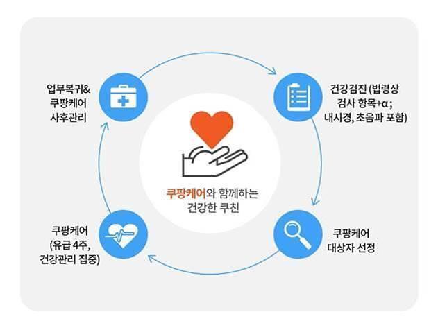 쿠팡, 쿠친 대상 유급 건강관리 프로그램 시행