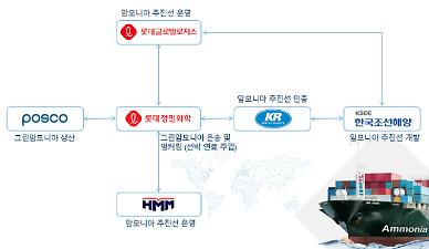 S. Korean companies join hands to launch green ammonia consortium