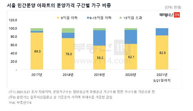 최근 3년, 서울 아파트 분양가 9억 이하 가구 비중 ↑