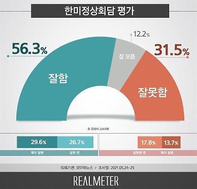 [리얼미터] 국민 56.3% 한·미 정상회담 잘했다...지역·나이 무관 긍정평가 우세