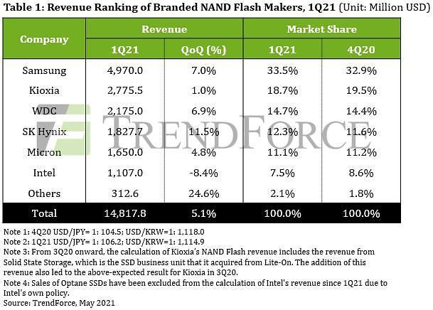 삼성전자, 낸드 세계 점유율 더 높였다...매출도 전분기 대비 7%↑