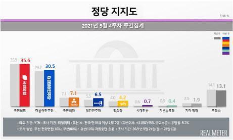 [리얼미터] 국민의힘 35.6% vs 민주당 30.5%