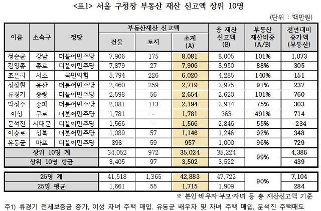 서울 구청장 최고 부자 정순균 81억…건물부자 김영종, 땅부자 성장현