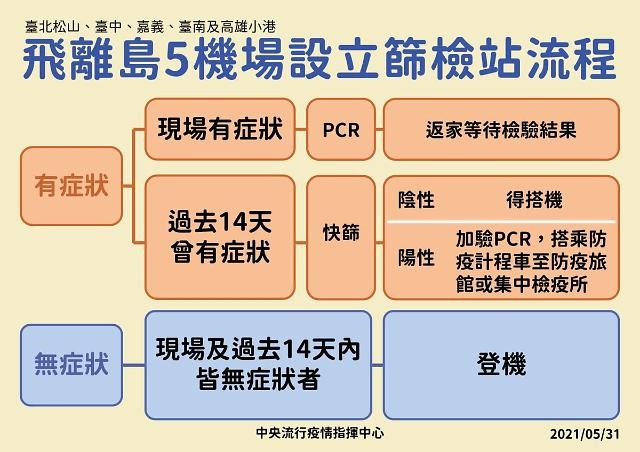 [NNA] 타이완 5개 공항에 코로나 검사장 설치