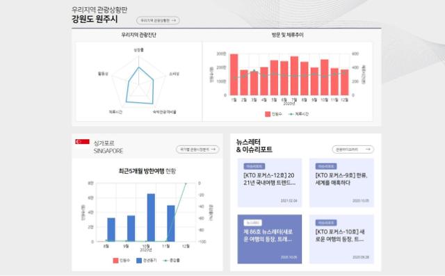 [광화문뷰] 관광산업 경쟁력 높일 무기 한국 관광 데이터랩