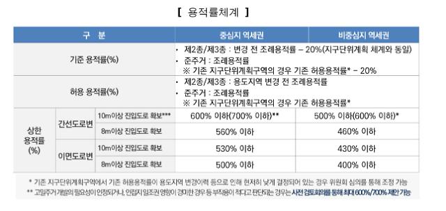 서울시, 도심 주택공급 확대 역세권 복합개발 본격화