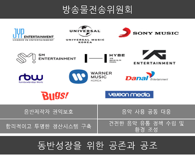하이브·SM 등 제작사, 인터넷동영상서비스 음악사용 공동대응 위원회 발족