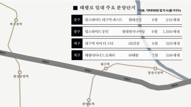 대구역 구도심, 신흥 주거타운으로…힐스테이트 퍼스트 등 2300가구 분양