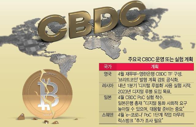 """[은행권 신사업 발굴 경쟁] """"블록체인 주도권 잡아라""""…시중은행, CBDC 유통 대비"""
