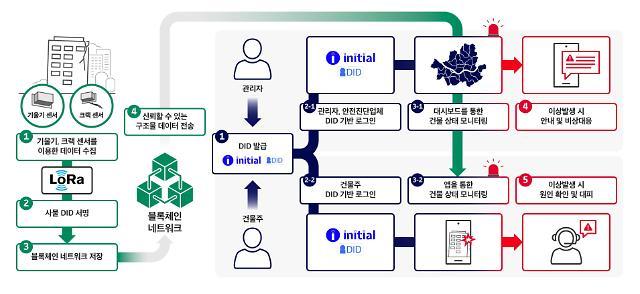 "SKT 이니셜, 노후건축물 안전진단에 융합…""사물 DID 시대"""