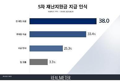 [리얼미터] 5차 재난지원금 지급, '전 국민 38.0% vs 선별 33.4%'