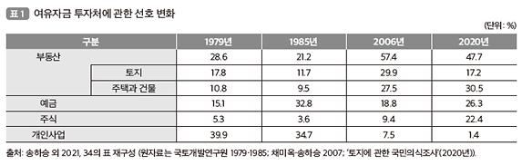 """국민 47.7% """"부동산 투자, 선택 아닌 필수""""…아파트 선호 1위"""