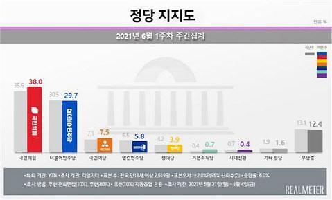 [리얼미터] 국민의힘 38.0% vs 민주당 29.7%...국힘 12주째 오차범위 밖 우세