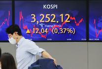 コスピ、0.37%高の3252.12ポイントで取引終了