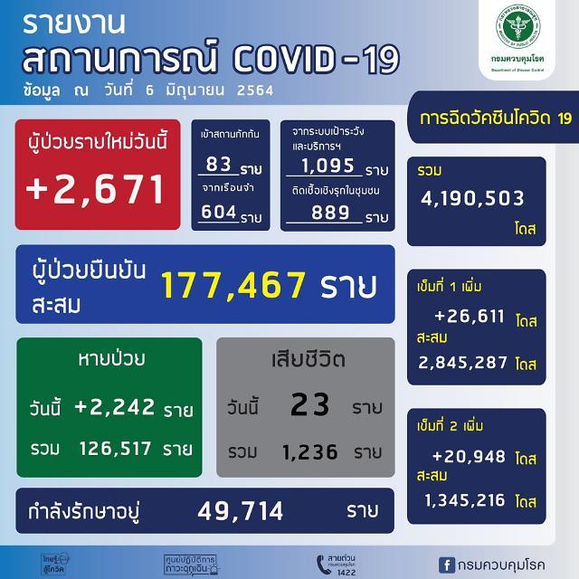 [NNA] 태국 신종 코로나 감염자 2671명, 사망자 23명(6일)