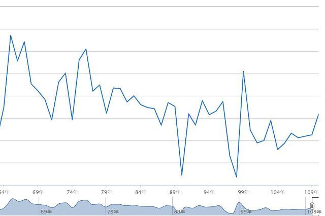 [NNA] 타이완 올해 GDP 전망, 5.46%로 상향 수정