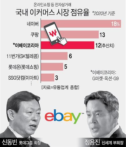 롯데 vs 신세계 이베이 본입찰 외나무다리 격돌