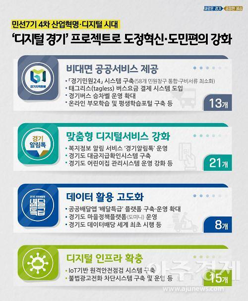 경기도, 디지털 전환→ 도정혁신 시대 도래...도민중심 행정서비스  UP