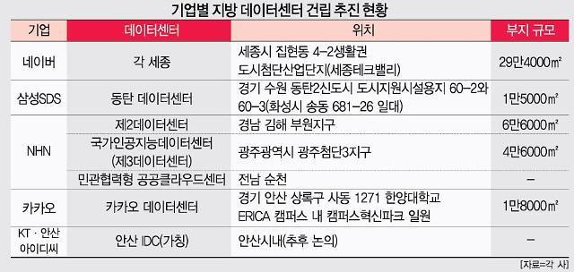 안산·춘천·광주·순천…지방에 부는 데이터센터 바람
