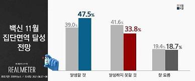 [리얼미터] 11월 집단면역 '달성할 것 47.5% vs 달성하지 못할 것 33.8%