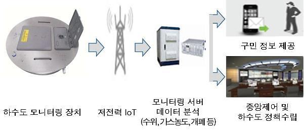 SKC Infra Service partners with Seoul district to establish IoT-based sewage monitoring system