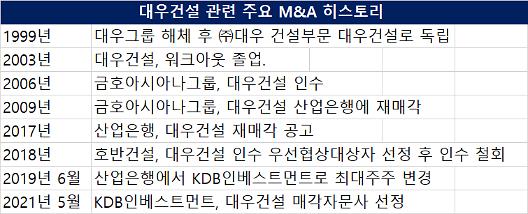 [대우건설 매각] KDBI 정중동 매각 행보 예비입찰 진행 미정