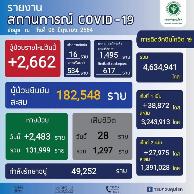 [NNA] 태국 지역사회 감염자 2646명, 방콕 1000명 넘어