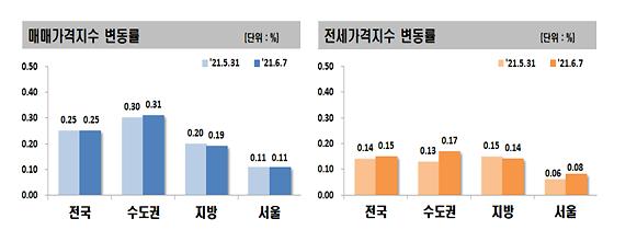 반포 재건축 이주 본격화에 서울 전세 다시 들썩…4주째 상승세