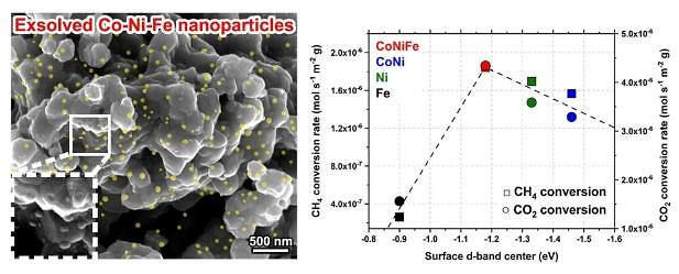 Researchers develop highly efficient ternary alloy catalyst for hydrogen production