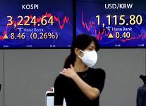 コスピ、0.26%高の3224.64ポイントで取引終了