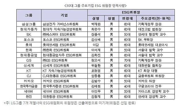 30대 그룹, ESG위원도 60대 남성 교수 위주