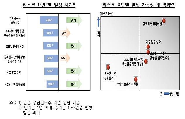 """전문가들 """"한국 금융시스템 최대 위험은 높은 가계부채"""""""