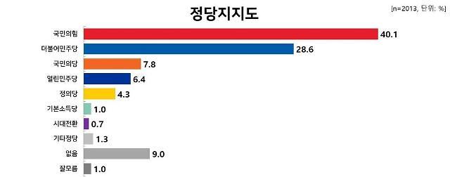 [이주의 여론조사] 국민의힘‧윤석열 최고치 기록, 민주당도 일부서 선두