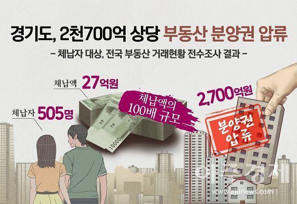 경기도, 체납자 505명 대상 2,700억 상당 부동산 분양권 압류···체납징수 '가속도'